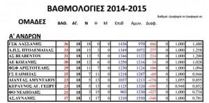 Τελική βαθμολογία κανονικής περιόδου Α' Κατηγορίας ΕΚΑΣΔΥΜ 2014-15